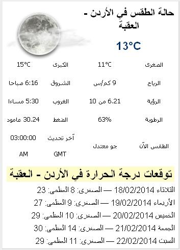 حالة الطقس في محافظة العقبة اليوم الجمعة 21-2-2014 , درجات الحرارة المتوقعة في العقبة alaqabah
