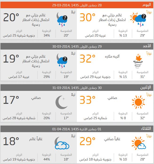 حالة الطقس ودرجات الحراراة المتوقعة في المملكة العربية السعودية اليوم الاحد 29-05-1435