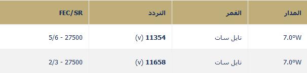 تردد قناة الحوار التونسيه Elhiwar Ettounsi TV برامج تونسيه حواريه