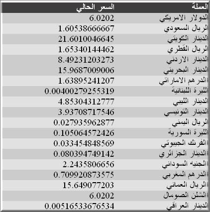 اسعار العملات فى مصر يوم الاربعاء 18/4/2012 ,  اسعار العملات 18-4-2012