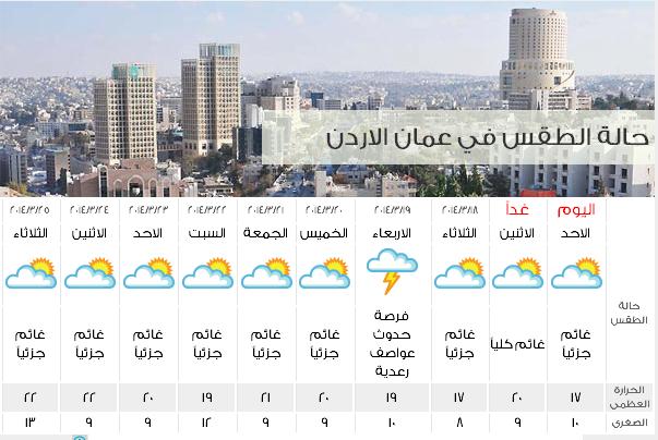 طقس الأردن اليوم الاحد 23-3-2014, درجات الحرارة وحالة الجو المتوقعة في الاردن الاحد 23/3/2014