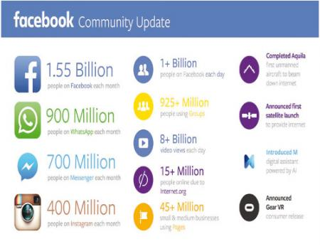 إيرادات الإعلانات على الفيس بوك 4.2 مليار دولار للربع الثالث لعام 2015