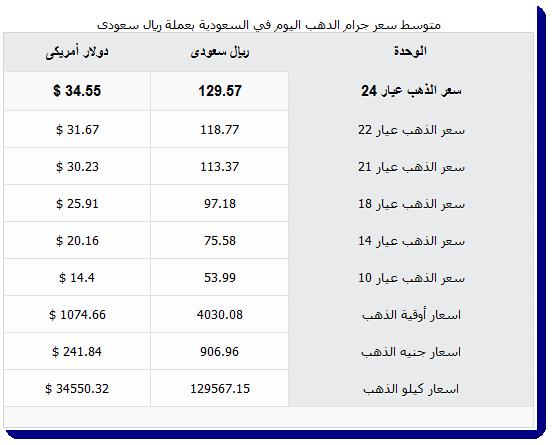 أسعار الذهب في السعودية اليوم 28-2-1437