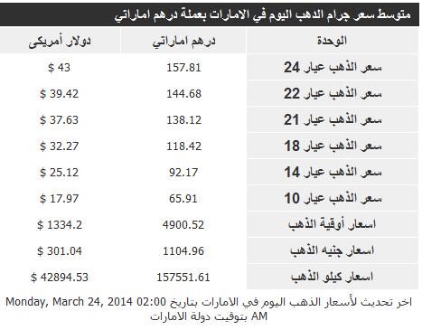 الارتفاع والانخفاض في اسعار الذهب اليوم الاثنين في الامارات 24.3.2014