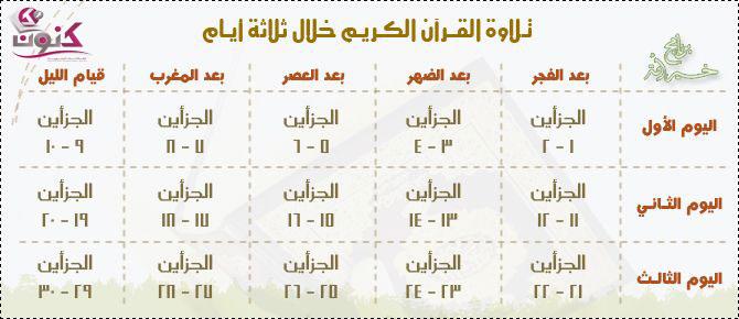 جدول ختم القرآن الكريم في ثلاثة أيام في رمضان