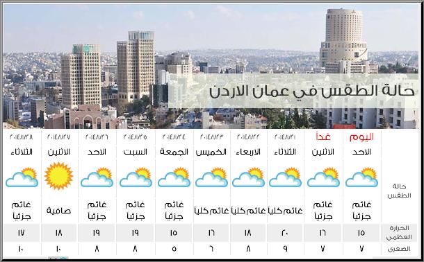 طقس الاردن اليوم 25-1-2014 , درجات الحرارة المتوقعة في الاردن اليوم السبت 25-1-2014