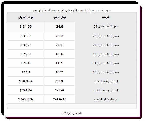 اسعار الذهب اليوم الأربعاء في الاردن 9-12 2015