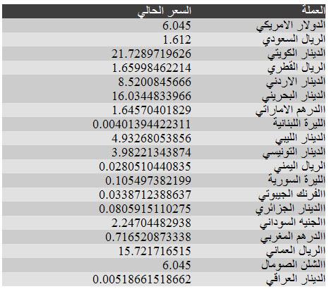 اسعار العملات فى مصر يوم الاحد 22/4/2012 - اسعار العملات 22-4-2012