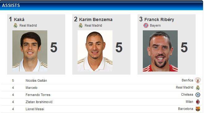 أفضل صانعي أهداف أوروبا 2012 بنزيما وكاكا ريبيري