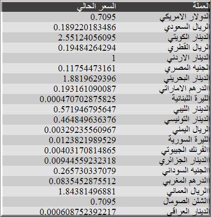 اسعار الدولار اليوم في الاردن 17/4/2012 , اسعار الدولار اليوم الثلاثاء في الاردن 17-4-2012