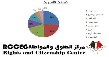 استطلاع عن اليوم الأول للانتخاب 24/5/2012 - انتخابات الرئاسة اليوم الخميس 24/5/2012