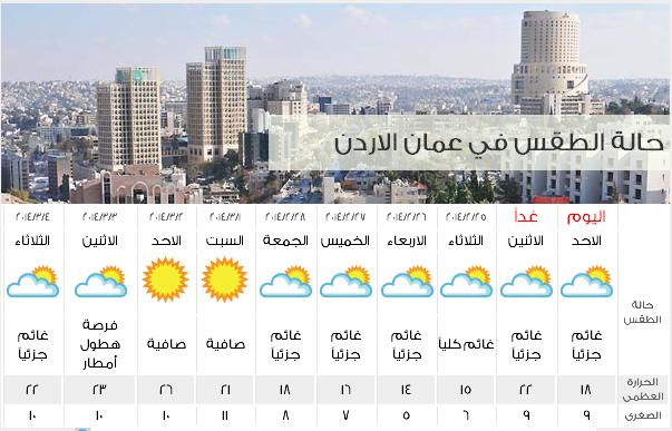 طقس الأردن اليوم الاربعاء 26-2-2014, درجات الحرارة وحالة الجو المتوقعة في الاردن الاربعاء 26/2/2014