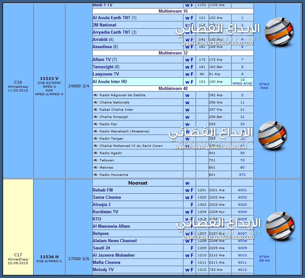 أحدث الترددات للقنوات الفضائية على النايل سات بالتزامن مع التحديث المستمر للباقات و القنوات