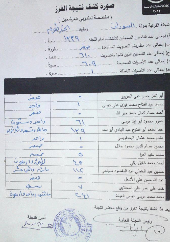 النتائج النهائية لانتخابات الرئاسة المصرية للمصريين بالخارج اليوم 20/5/2012