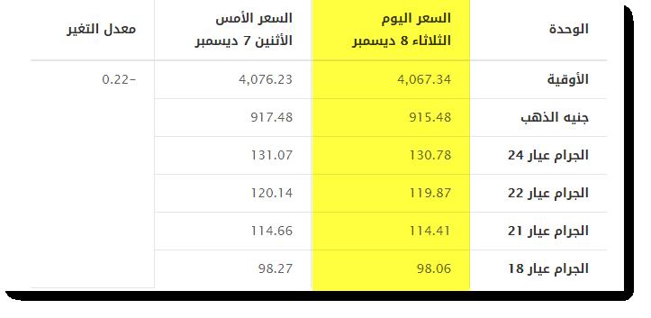 سعر الذهب في السعودية اليوم الثلاثاء 8-12 2015- أسعار الذهب في السعودية اليوم 27-2-1437
