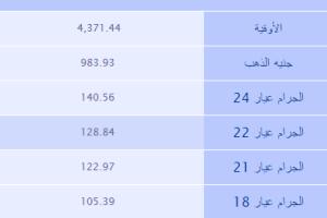 أسعار الذهب لليوم الخميس 3/11/2014 في المملكة العربية السعودية بالريال السعودي