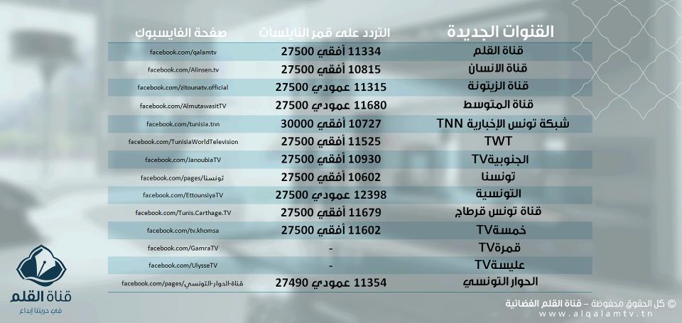 جميع لقنوات التونسية الجديد بتاريخ 2013-06-21